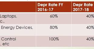 Company Depreciation Rates Chart 2017 18 New Depreciation Rates Fy 2016 17 And 2017 18 Accounting