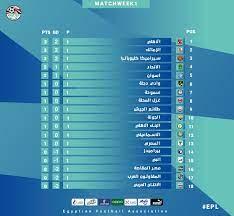 ترتيب الدوري المصري بعد نهاية الجولة الاولى