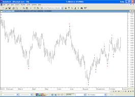 Metastock Charting Software Elwave Elliott Wave Software