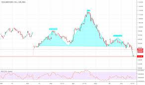 Tatamtrdvr Stock Price And Chart Nse Tatamtrdvr Tradingview