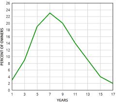 Mattress Density Chart Memory Foam Mattress Reviews You Can Actually Trust 2019