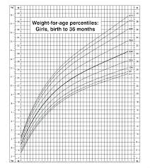 Cdc Growth Chart For Newborns Atlaselevator Co