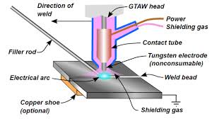 Pipe Welding Time Charts Common Welding Methods And Weld Defects In Shipbuilding Industry