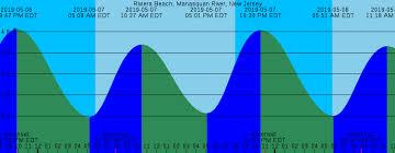 Manasquan Tide Chart 2018 21 Meticulous Manasquan Tide Chart 2019