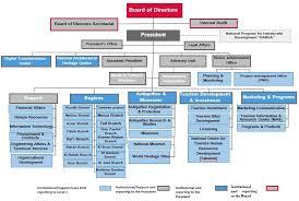 Farm Business Organizational Chart Organizational Chart