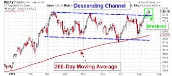 Wday Stock Chart Workday Stock Nasdaq Wday Looks Ready For Higher Prices