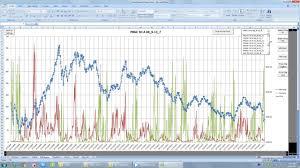 Excel Vba Dynamic Chart Techniques Part 1