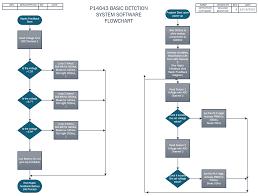 Pcb Assembly Process Flow Chart Diagram