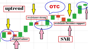 Otc Market Trading Video Tutorial Otc Trusted Spots