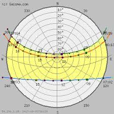 Sun Path Chart Pune Sun Path Diagram Solar Path Diagram Sun Chart