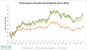 Msci Russia Index Chart Featured Archives Page 2 Of 97 Fnt