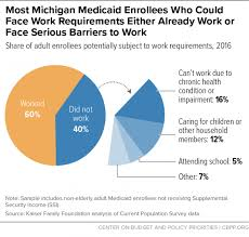 Medicaid Eligibility Income Chart Michigan Michigan Medicaid Proposal Would Lead To Large Coverage