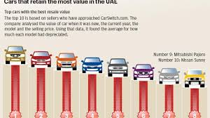 Vehicle Residual Value Chart Which Cars Retain The Most Value In The Uae The National