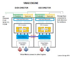 disk storage emc vmax architecture schematic of a vmax engine
