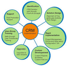Research paper on customer relationship management pdf  The hypthesis SlideShare Top industries that use CRM software