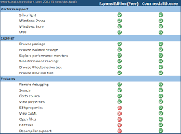Msdn License Comparison Chart Now Grab The Free Version Of Xaml Spy Express Kunal