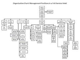 Organisation Chart Of Maintenance Department In Hotel Hotel Management And Communication Ppt Video Online Download