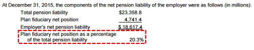 Net Liabilities Moodys Modest Downside Could Spark 3 Trillion Surge In Pension