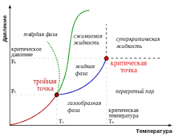 Жидкость Википедия Общая информация править править код