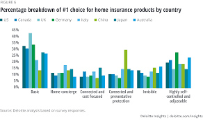 To make a claim for repair or replacement of chipped, cracked or. Future Of Motor And Home Insurance Survey Deloitte Insights