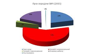 СПИД в Украине статистика на Фонд Елены Пинчук 2015 ways 2015