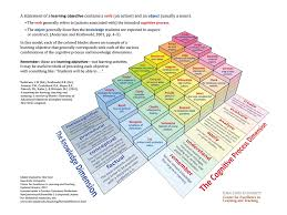 A 3 Dimensional Model Of Blooms Taxonomy