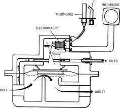 gas valve wiring diagram gas wiring diagrams
