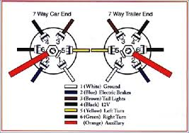 7 way trailer plug wiring diagram 41 super rv wire diagram wiring 7 way trailer plug wiring diagram 49 seven wire trailer diagram of 7 way trailer