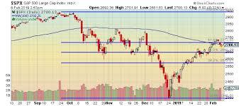 The Keystone Speculator Spx S P 500 Daily Chart Fibonacci