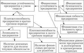 Финансовая устойчивость и безопасность Управление финансовыми  Теоретическая схема взаимосвязи финансовой устойчивости и финансовой безопасности предприятия