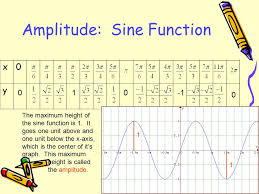 2 amplitude sine function