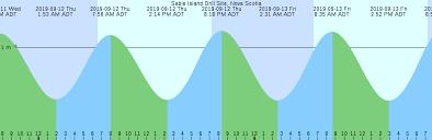 Sable Island Drill Site Nova Scotia Tide Chart