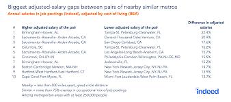 Indeed Job Posting Cost Top Pairs Indeed Hiring Lab