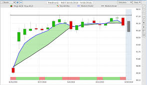 Ndev Stock Chart Mdt Stock Medtronic Plc Trading Journal With Vantagepoint