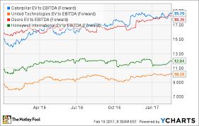 Caterpillar Stock Quote Enchanting Better Buy Caterpillar Inc Vs United Technologies The Motley Fool