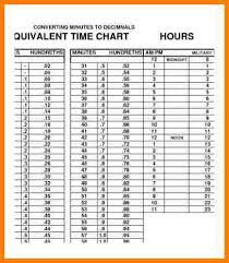 Quarter Hour Time Conversion Chart 4 Time Clock Conversion For Payroll Samples Of Paystubs