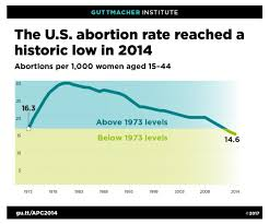 The Abortion Rate Is At An All Time Low And Better Birth