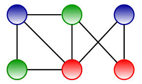 If color of current is less than or equals to color of it's parent(the node which was popped) then, update the color of current node = 1 + color of popped node. Graph Coloring Problem Techie Delight