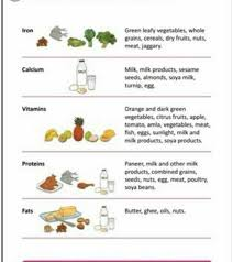 Preapare A Diet Chart For 12 Years Old Child The Diet