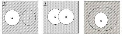Contoh Diagram Venn Komplemen Contoh Diagram Venn Komplemen Under Fontanacountryinn Com