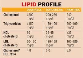 Cholesterol Lab Values Chart Pin On How To Lose Weight