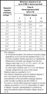 Electrical Clearance Chart Weco Group Technical Information Clearance Creepage