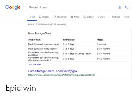 Google Lifespan Of Ham Q All Shopping Videos E News Images