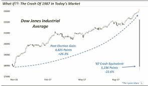 Market Chart Today 1929 Crash Chart Archives See It Market