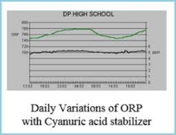 Ppm And Orp Now You Can Have Both Chemtrol Australia