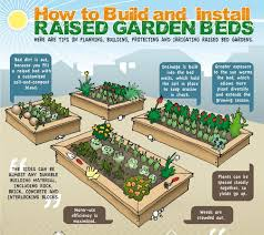 how to make raised garden beds. Here\u0027s An Info Graphic On How To Make Your Own Raised Vegetable Garden Bed. Beds P
