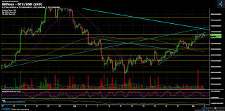 Btc Usd Chart Bitfinex Bitcoin Price Analysis Sep 4 A Stable Rise Coinpogocoinpogo