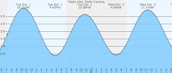 Tubbs Inlet Nc Tides Marineweather Net