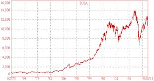 Dow Jones Weekly Chart Djia Model