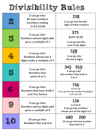 Divisibility Rules Chart Use As Mini Poster Or Enlarge